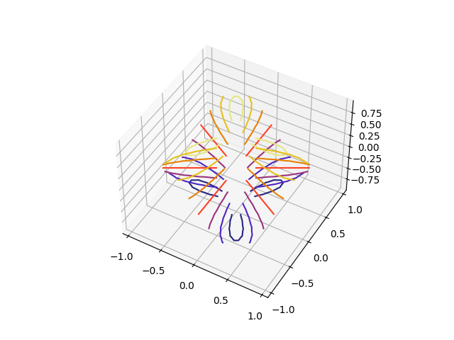 Triangular 3d Contour Plot Matplotlib 222 Documentation