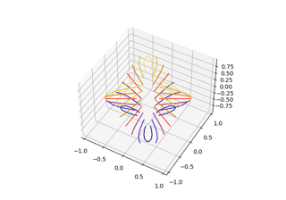 Triangular 3D contour plot