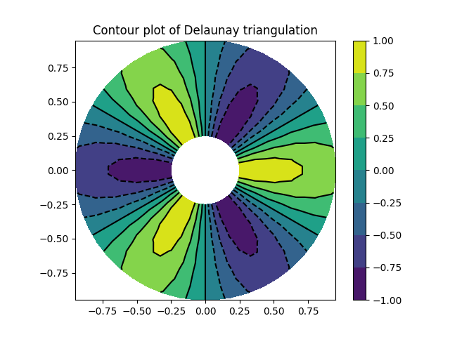 Contour plot of Delaunay triangulation
