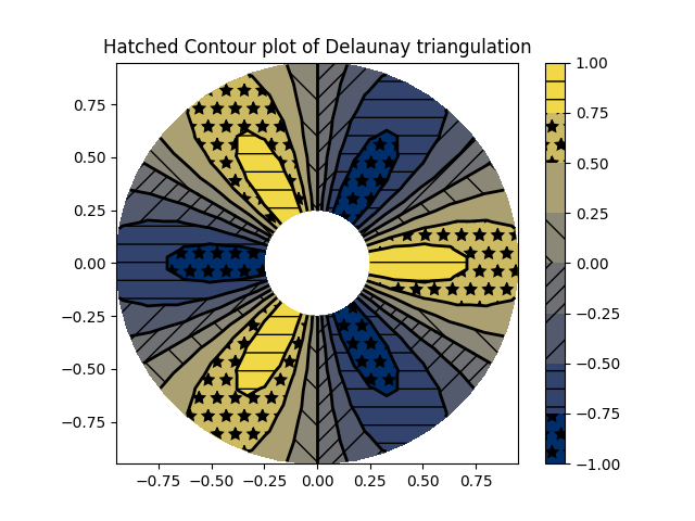 Contour plot of user-specified triangulation