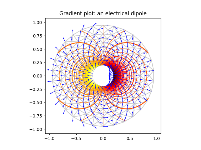 Gradient plot: an electrical dipole