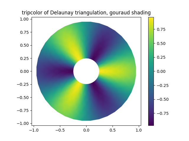 tripcolor of Delaunay triangulation, gouraud shading