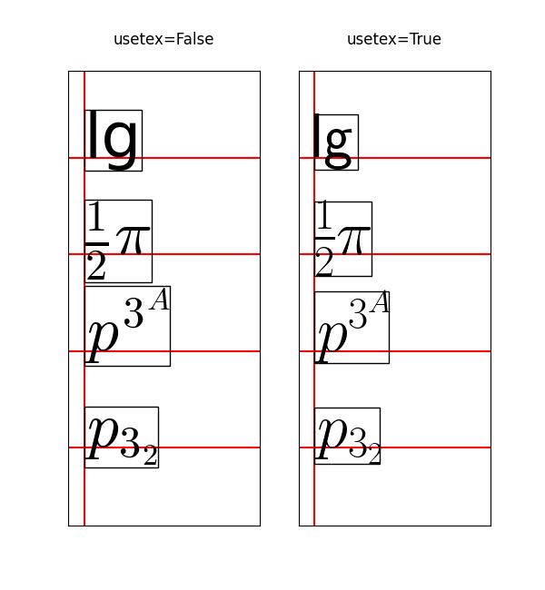 Usetex基线测试示例
