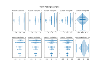 Violin plot basics