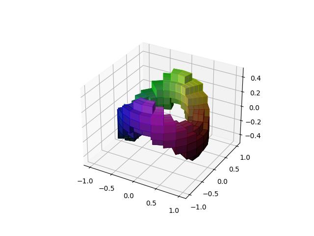 具有圆柱坐标的3D体素/体积图示例
