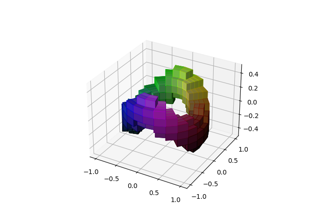3D voxel / volumetric plot with cylindrical coordinates