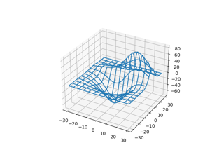 3D wireframe plot