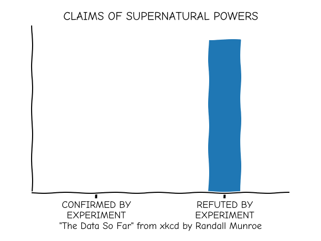 CLAIMS OF SUPERNATURAL POWERS