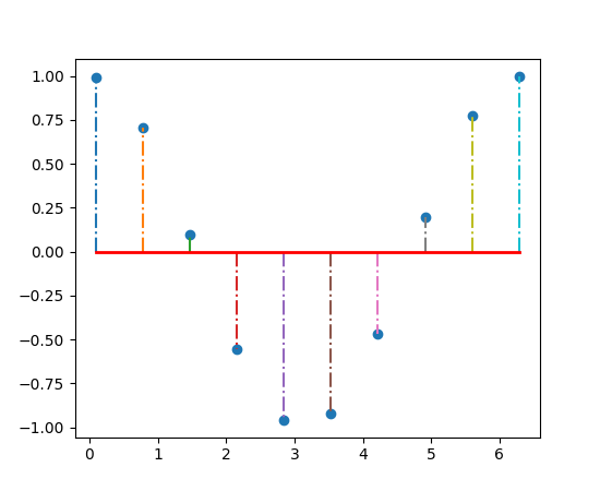 Drawing Lines In Matlab : Pylab examples example code stem plot py — matplotlib