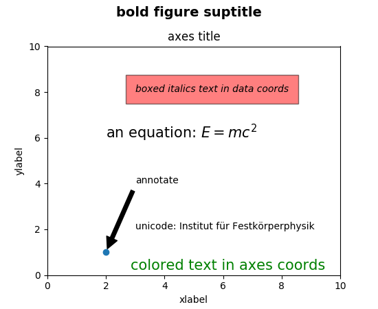 Text introduction — Matplotlib 2 0 2 documentation
