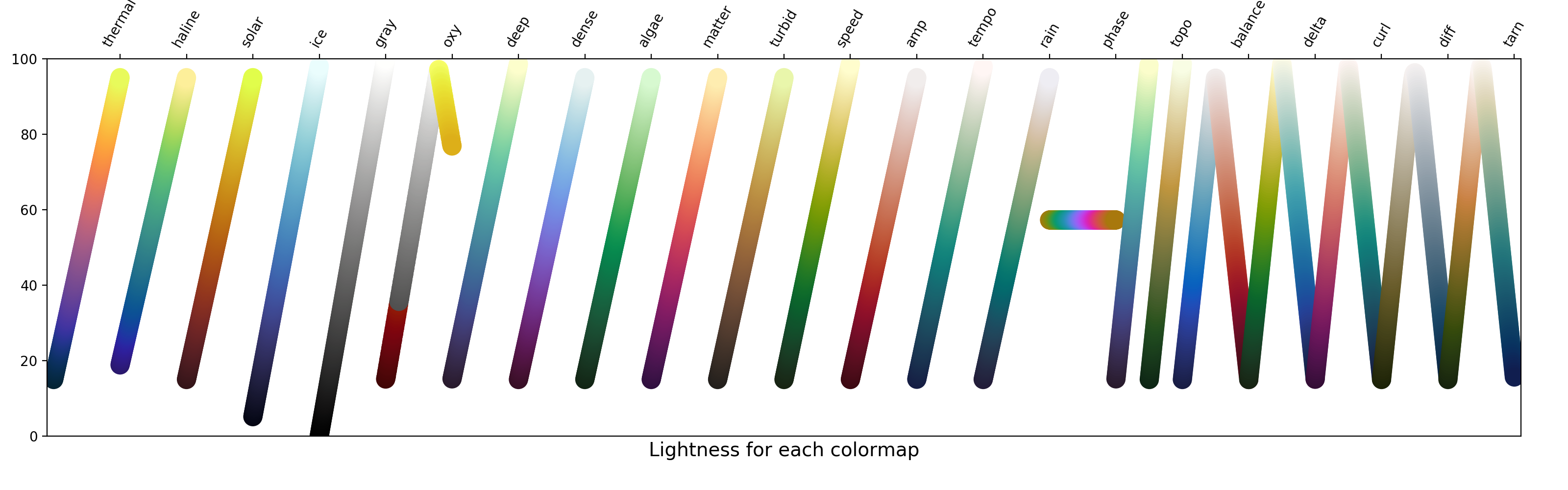 Beautiful colormaps for oceanography: cmocean — cmocean 0 02