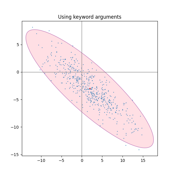 Plot a confidence ellipse of a two-dimensional dataset — Matplotlib