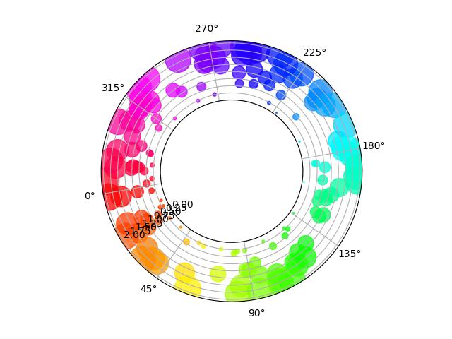Scatter plot on polar axis — Matplotlib 3 1 0 post1662+ga19dbb03a