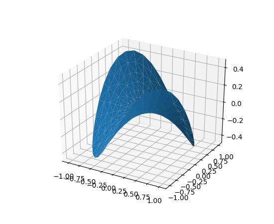 mplot3d tutorial — Matplotlib 2 0 2 documentation
