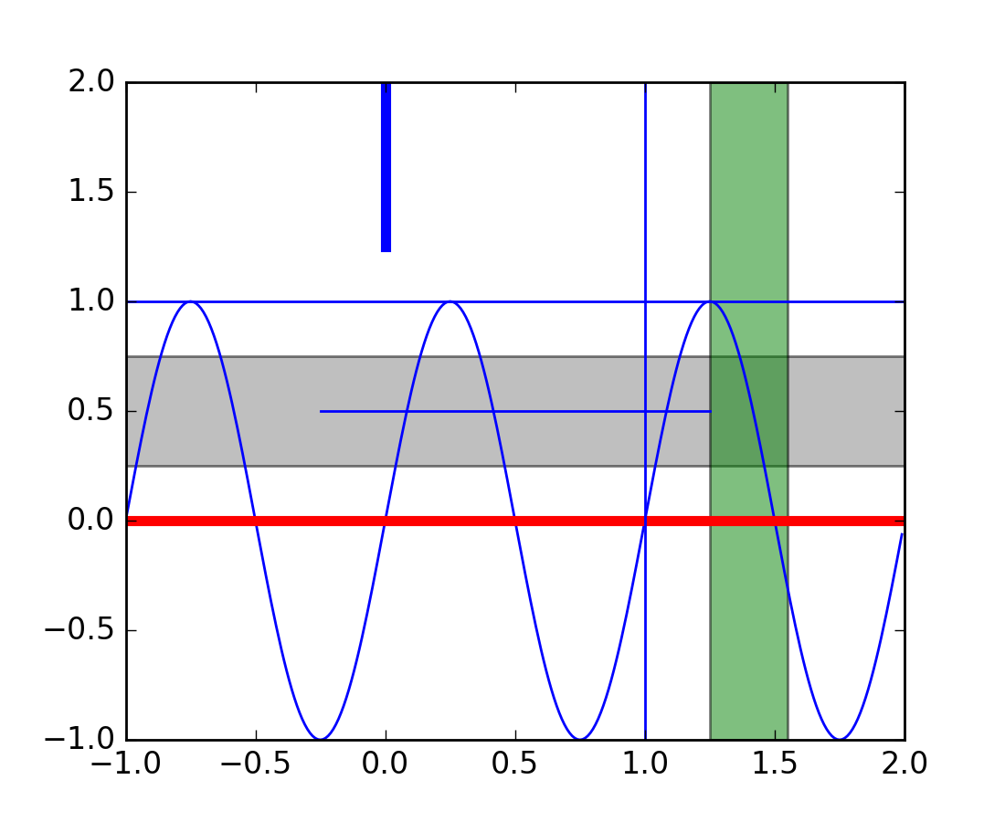 pylab_examples example code: axhspan_demo.py¶