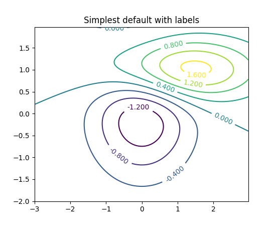 Drawing Smooth Lines Matlab : Pyplot — matplotlib documentation