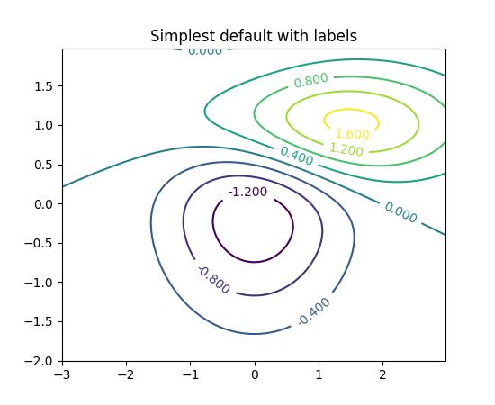 Drawing Smooth Lines Matlab : Pyplot — matplotlib documentation