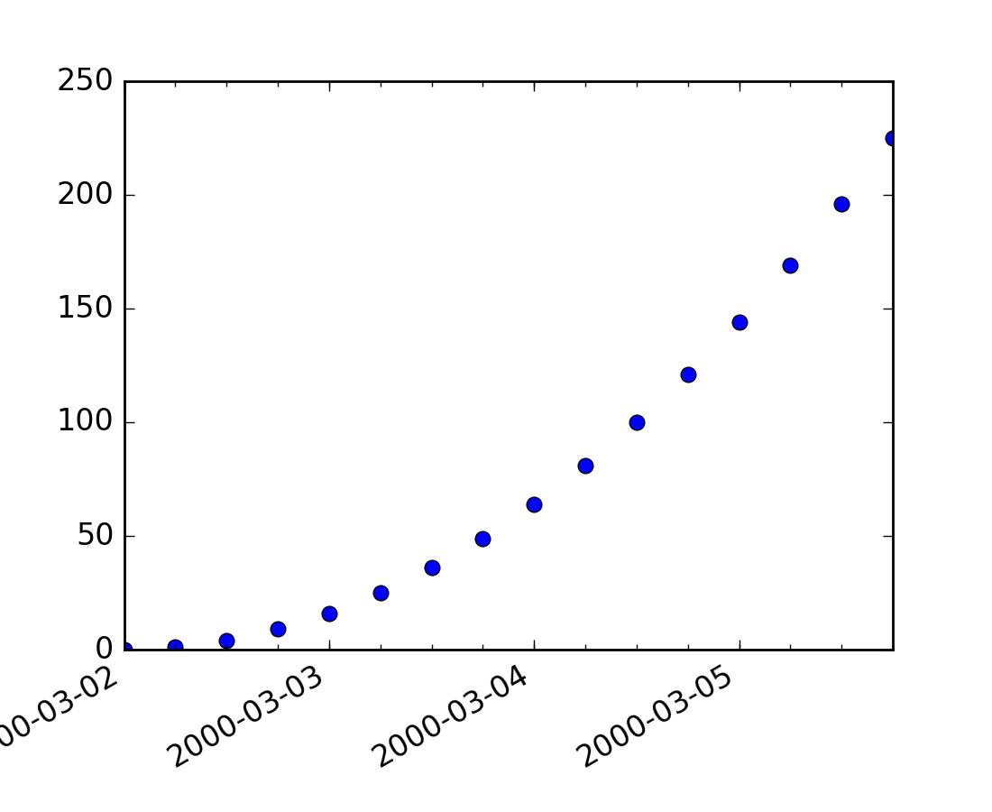 Python code to convert html to pdf
