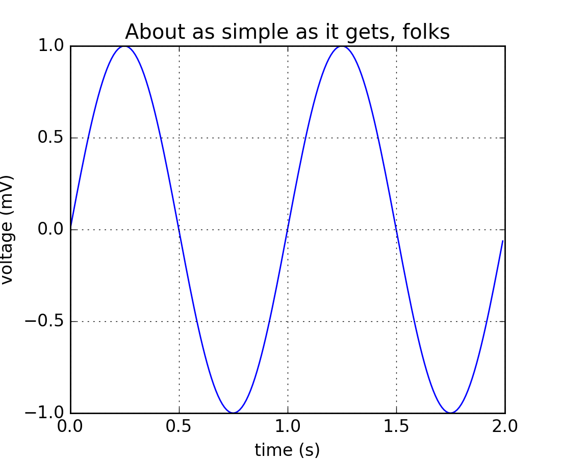 matplotlib instance very simple essay
