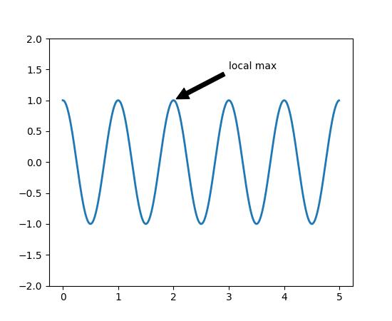 Pyplot tutorial — Matplotlib 2 0 2 documentation