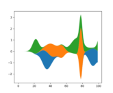 stackplot_demo2