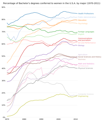 bachelors_degrees_by_gender