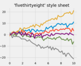 plot_fivethirtyeight