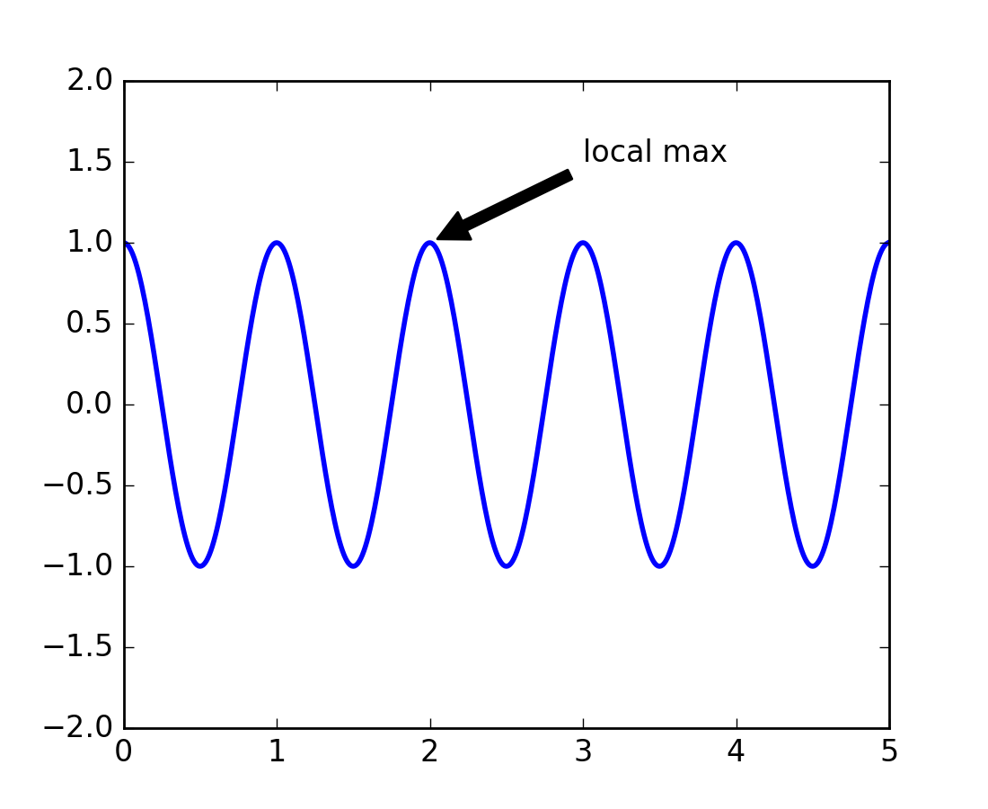 Clearing the confusion: fig, ax = plt.subplots() | Towards ...