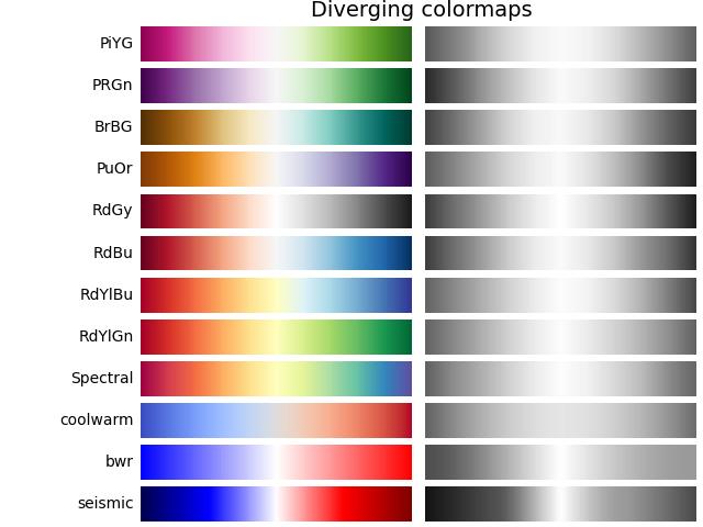 Choosing Colormaps in Matplotlib — Matplotlib 3.3.4 ...