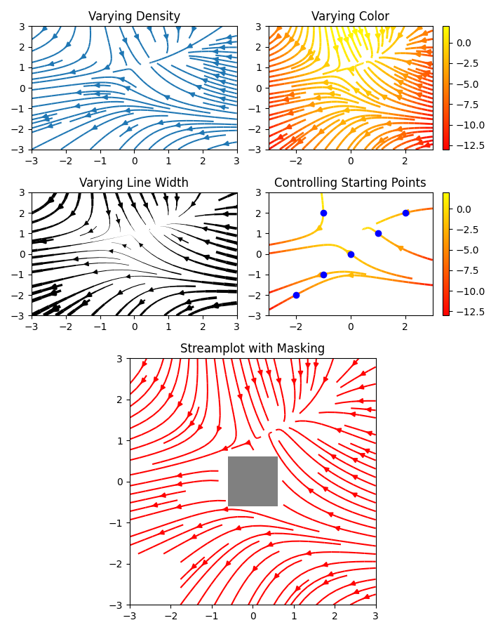 Varying Density, Varying Color, Varying Line Width, Controlling Starting Points, Streamplot with Masking